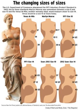 Average_sizes_2012_women